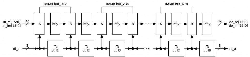 fft256_diagram