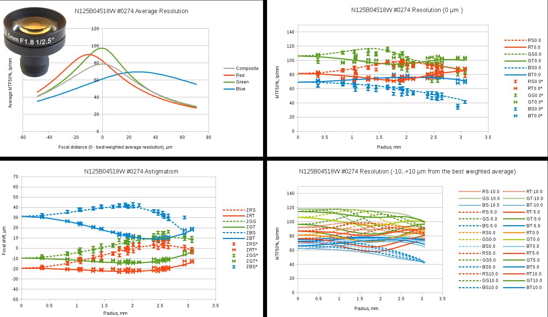 Fig.7 Evetar N125B04518W sample #0274 test results