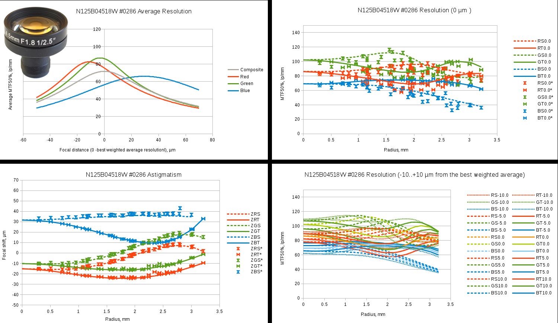 Fig.8 Evetar N125B04518W sample #0286 test results