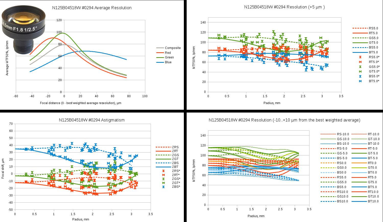 Fig.6 Evetar N125B04518W sample #0294 test results