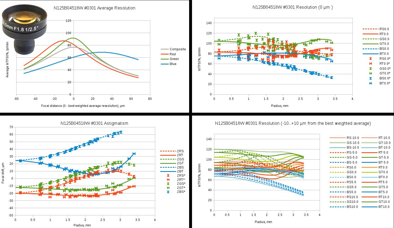 Fig.9 Evetar N125B04518W sample #0301 test results