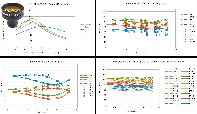 Fig.10 Evetar N125B04518W sample #0312 test results