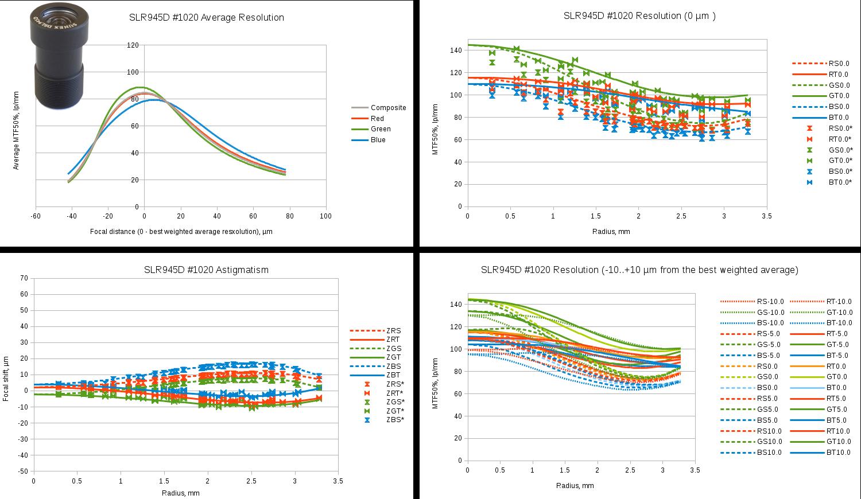 Fig.12 Sunex SLR945D sample #1020 test results