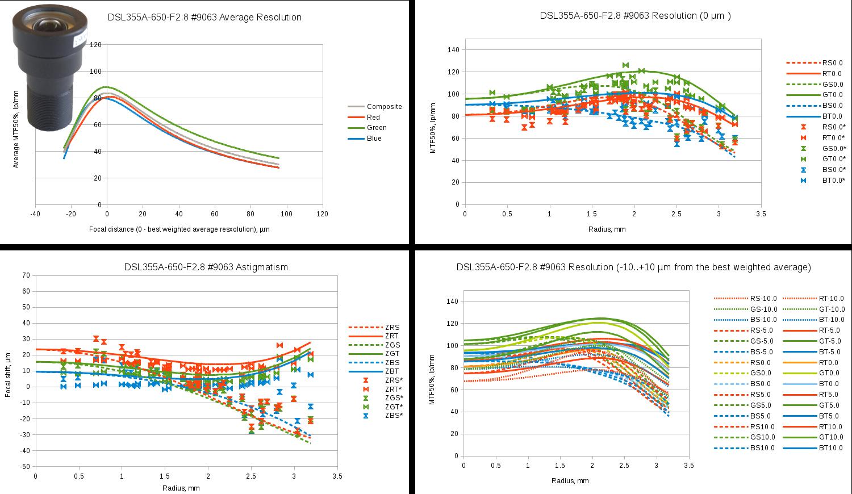 Fig.12 Sunex SLR355A sample #9063 test results