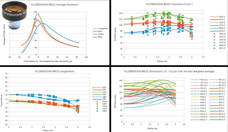 Fig.11 Evetar N125B04530W sample #9101 test results