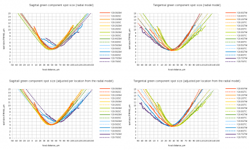 Fig.5 Fitting individual spot size functions to radial aberration model Spreadsheet link
