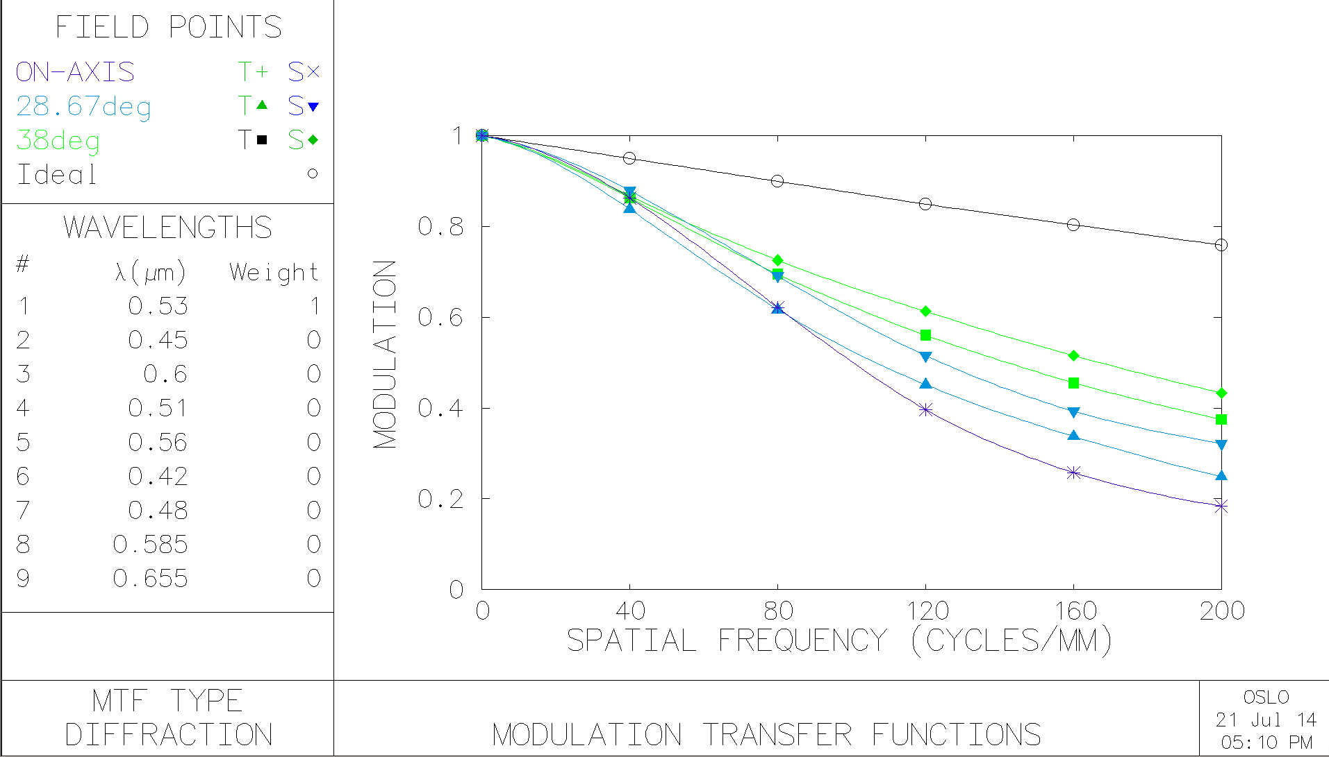 Fig.4 Before. MTF(green)