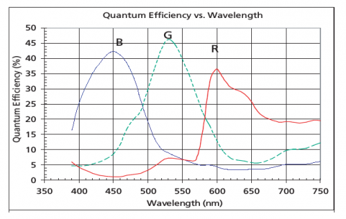 Fig.1 Sensor's quantum efficiency