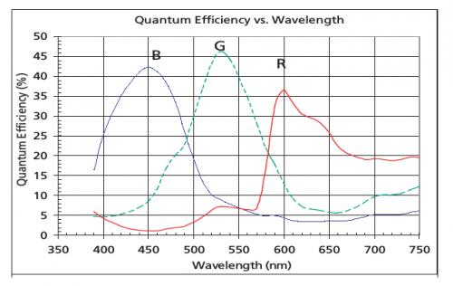Fig.1 Sensor's quantum efficiency