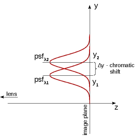 Fig.2 Example of pixel sensitivity range
