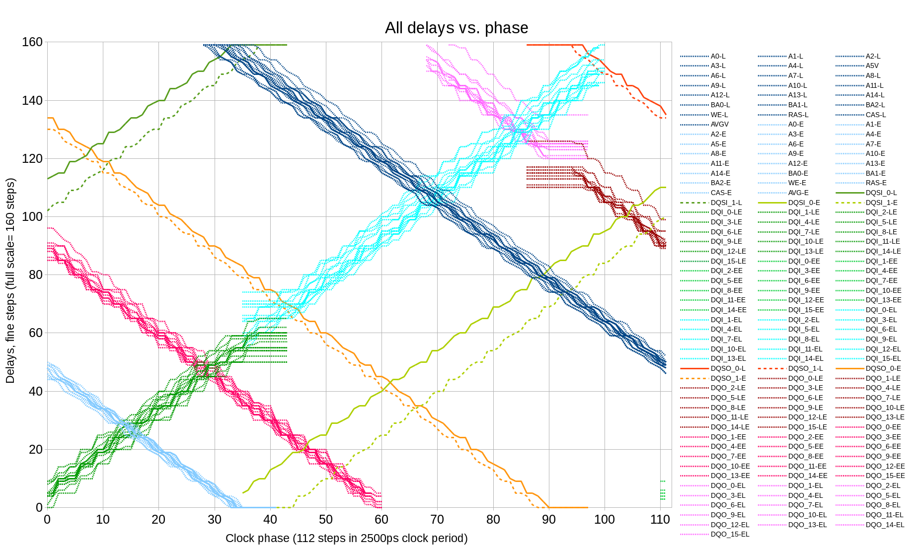 Fig.9 All delays vs. clock phase