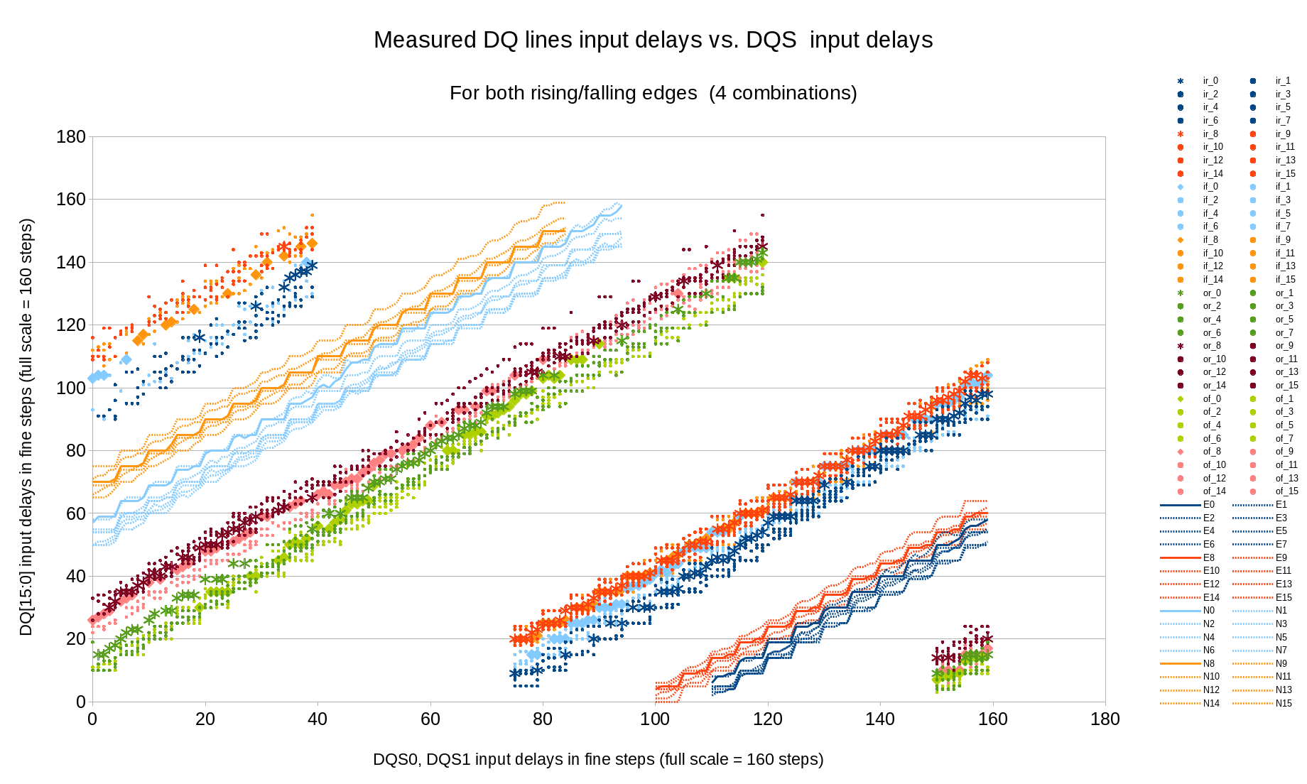 Fig.6 Measured (marginal) and calculated (optimal) DQ input delays vs. DQS input delays