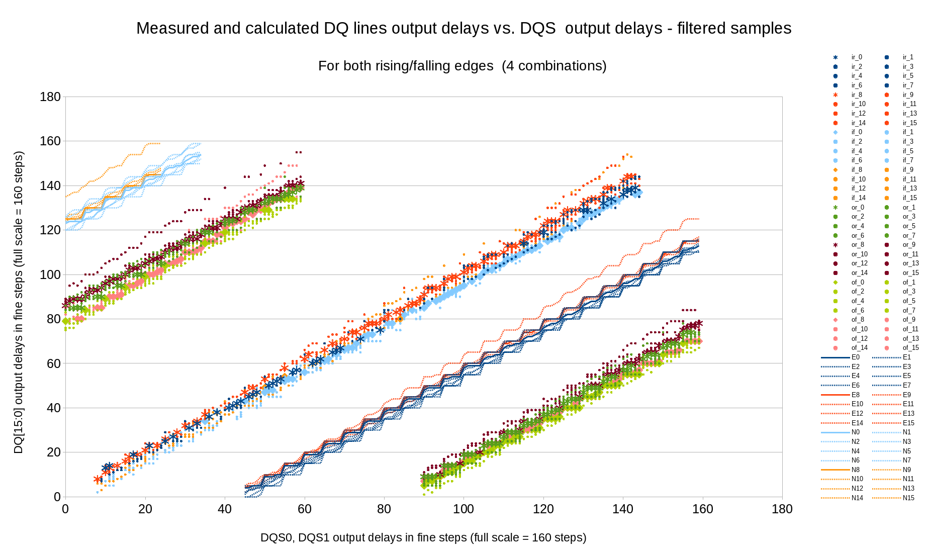 Fig.8 Measured (marginal) and calculated (optimal) DQ input delays vs. DQS output delays