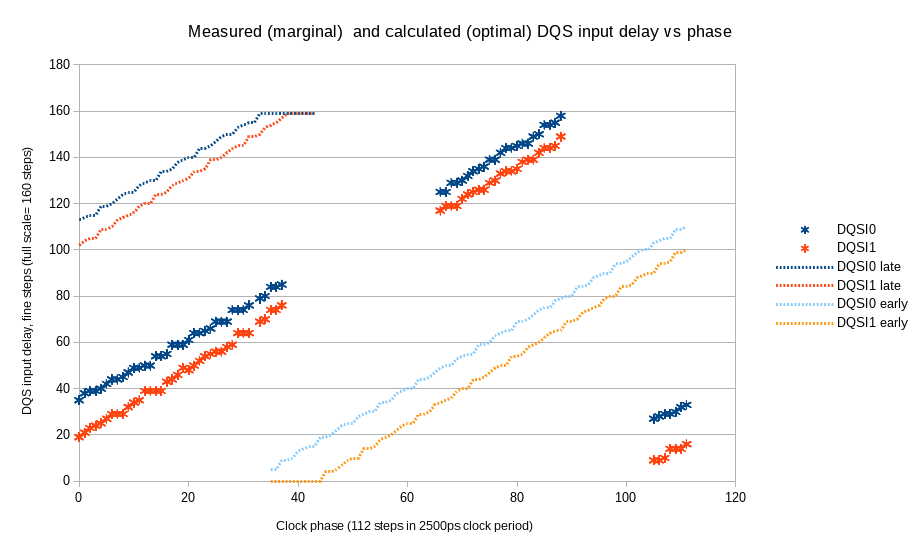 Fig.7 Measured (marginal) and calculated (optimal) DQS input delays vs. clock phase
