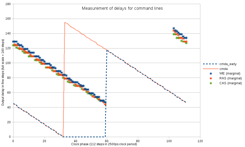 Fig.3 Command lines delays measurement