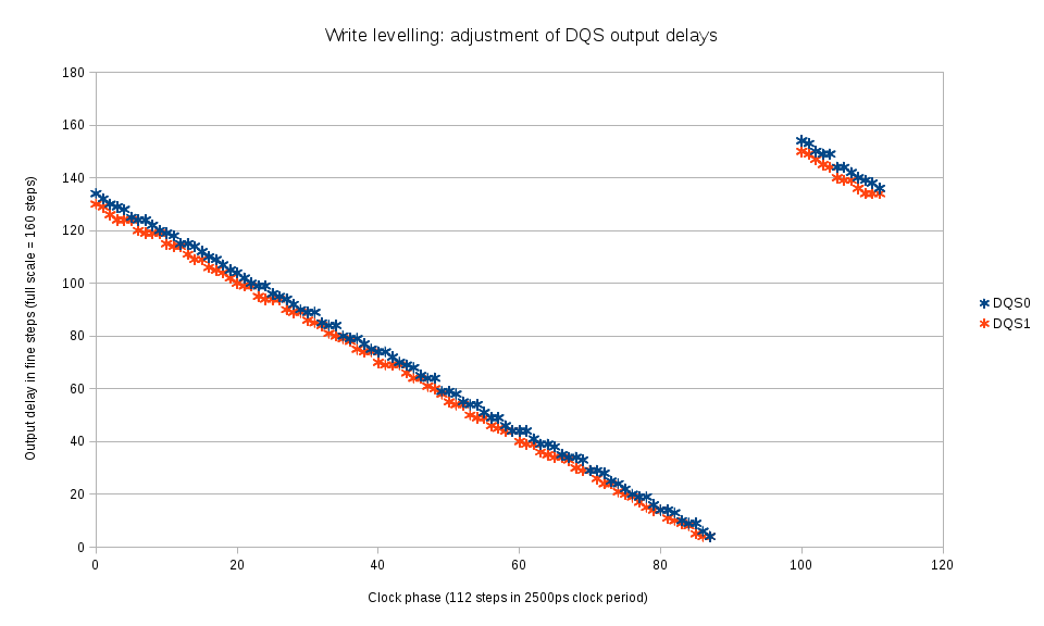 Fig.4 DQS output delay measurement with write levelling mode