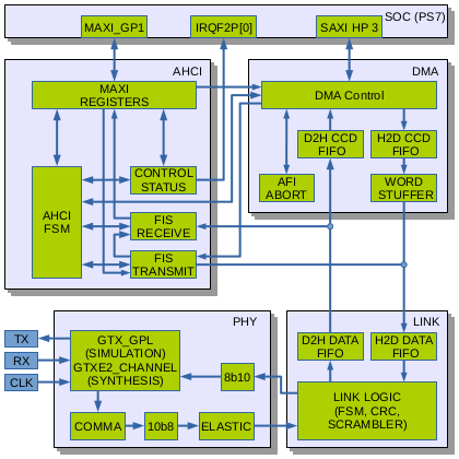 Fig. 1. AHCI Host Adapter block diagram