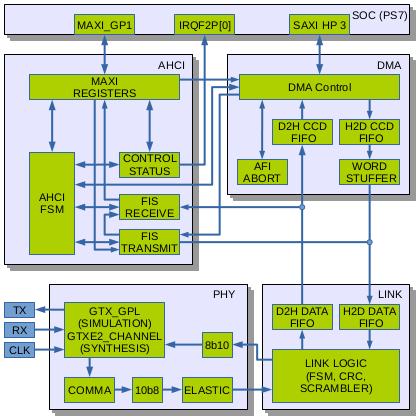 Fig. 1. AHCI Host Adapter block diagram