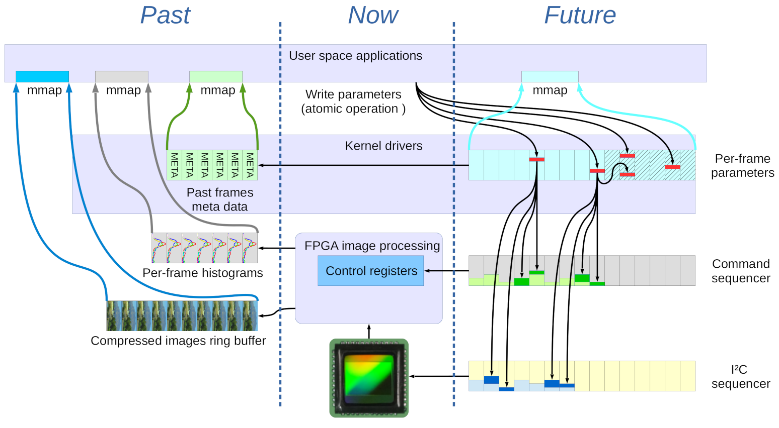 Fig 2. Interaction of the image sensor, FPGA, kernel drivers and user space applications