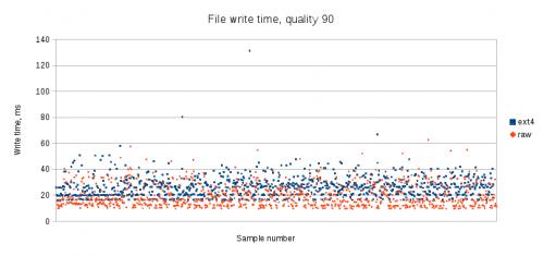 write-q90