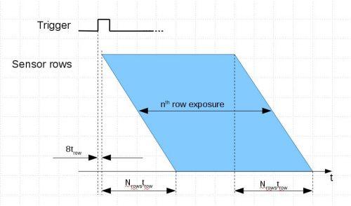 Fig.3 ERS mode, whole frame