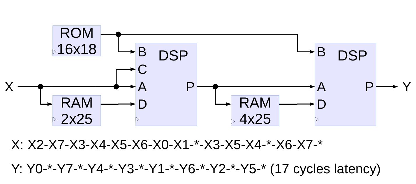 Fig.3. One-dimensional 8-point DCT-IV implementation