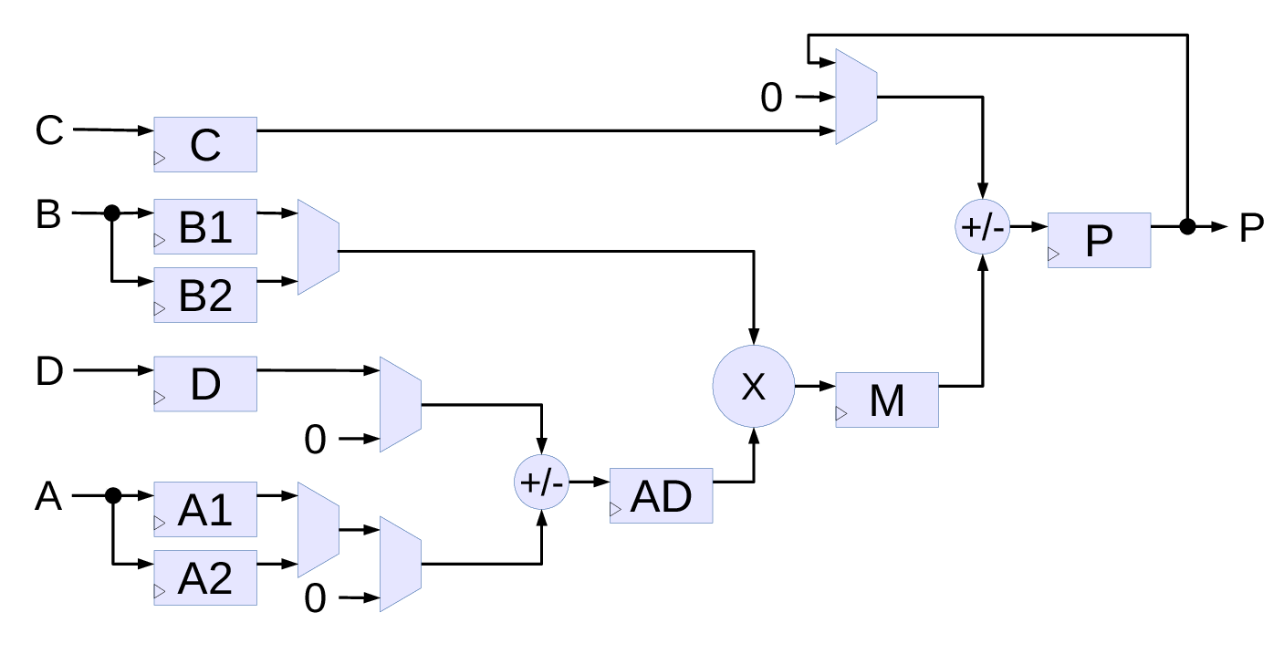 Fig.2. Simplified diagram of Xilinx DSP48E1 primitive (only used functionality is shown)