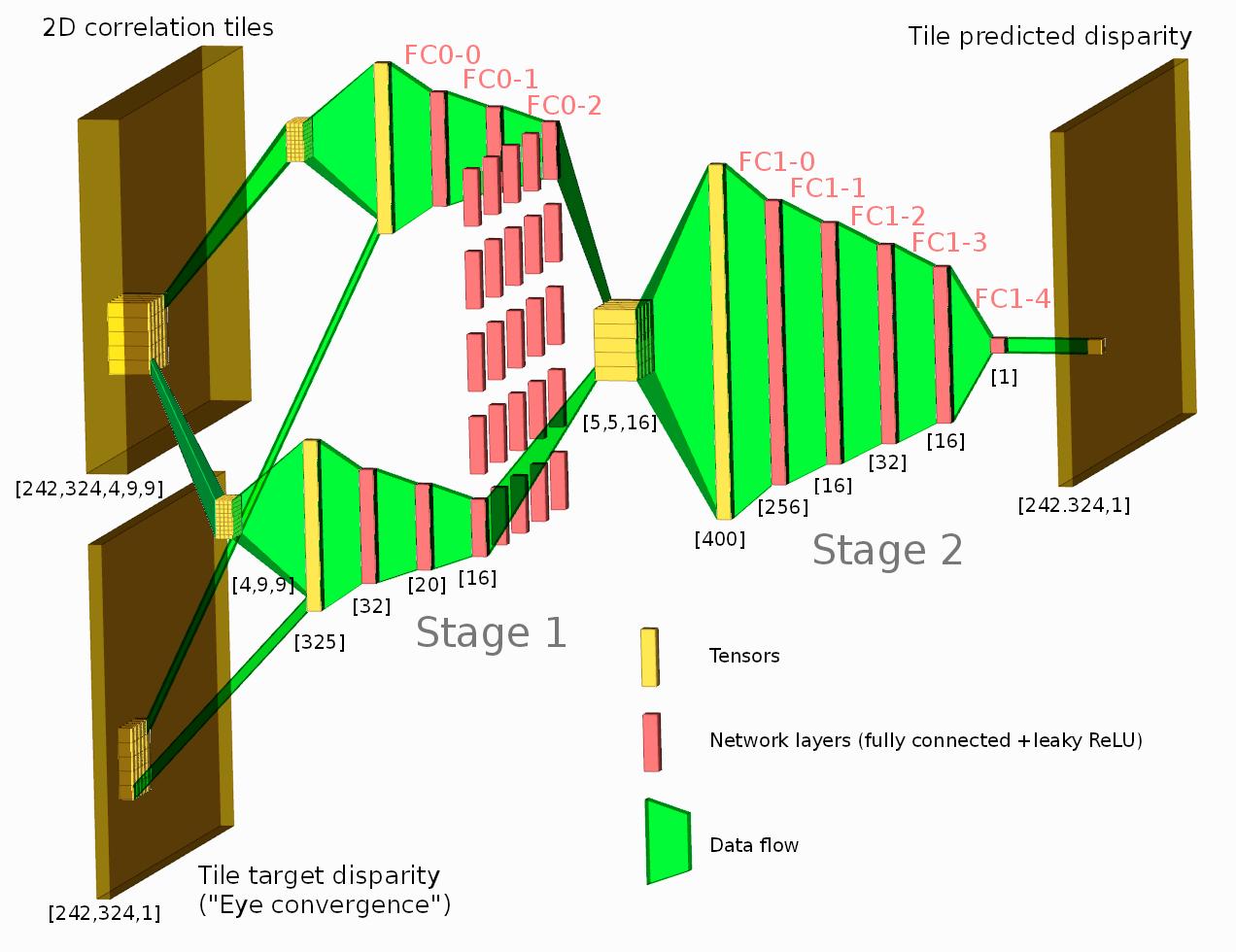 Elphel Development Blog » ML